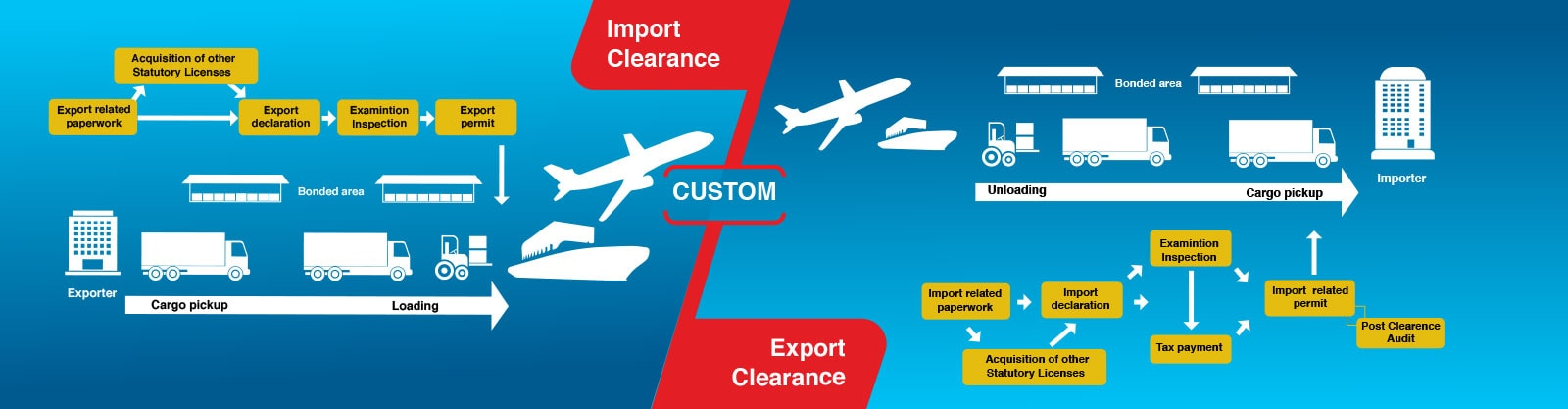 Custom Clearing Service alphatrans