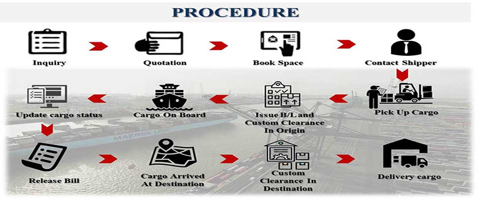 Procedures for sea freight to India and India to Vietnam